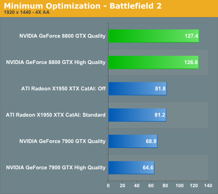 Minimum Optimization - Battlefield 2