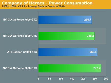 Company of Heroes - Power Consumption