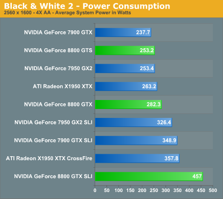 Black & White 2 - Power Consumption