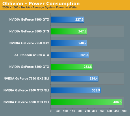 Oblivion - Power Consumption