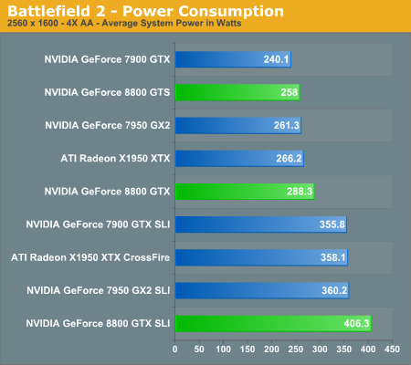 Battlefield 2 - Power Consumption
