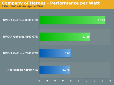 Company of Heroes - Performance per Watt