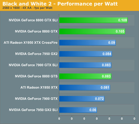 Black and White 2 - Performance per Watt
