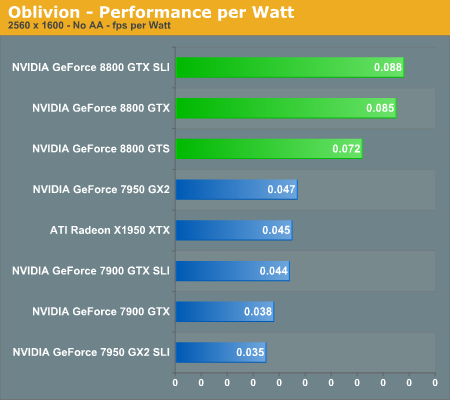 Oblivion - Performance per Watt