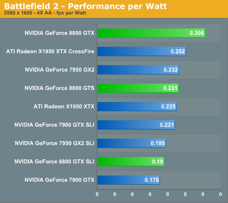 Battlefield 2 - Performance per Watt