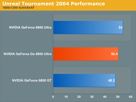 Unreal Tournament 2004 Performance
