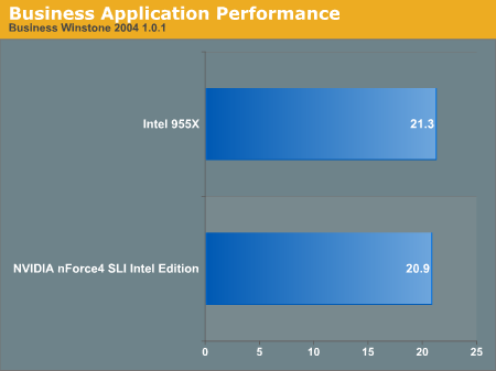 Business Application Performance