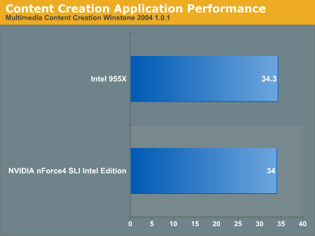 Content Creation Application Performance