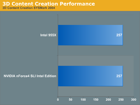 3D Content Creation Performance