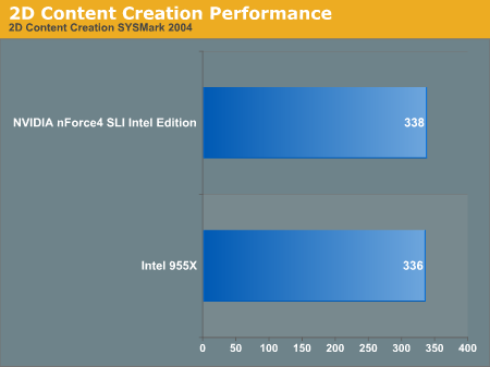 2D Content Creation Performance
