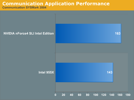 Communication Application Performance