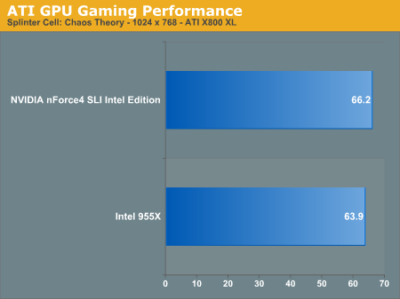 ATI GPU Gaming Performance