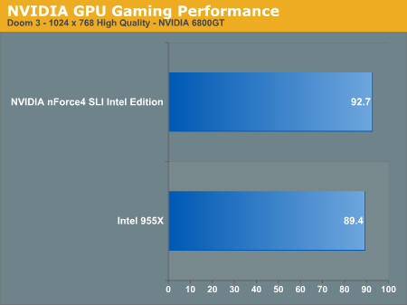NVIDIA GPU Gaming Performance