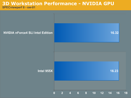 3D Workstation Performance - NVIDIA GPU
