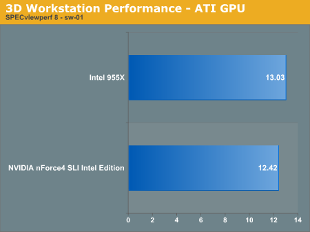 3D Workstation Performance - ATI GPU
