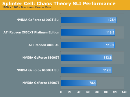 Splinter Cell: Chaos Theory SLI Performance