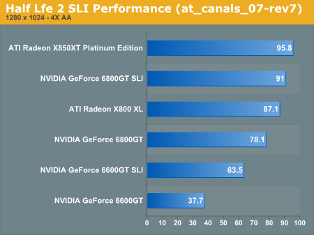 Half Lfe 2 SLI Performance (at_canals_07-rev7)