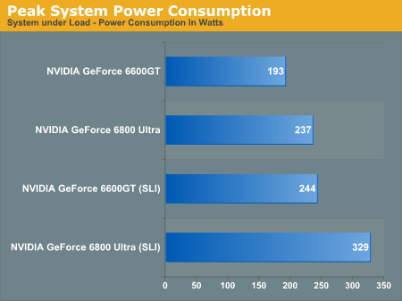 Peak System Power Consumption