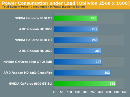 Power Consumption under Load (Oblivion 2560 x 1600)