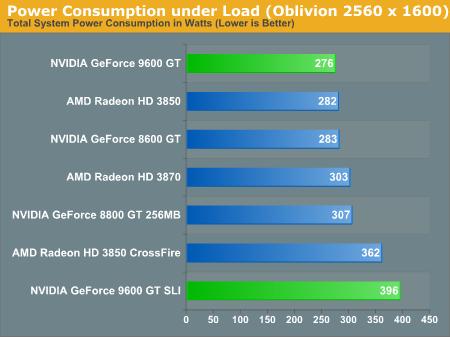 Power Consumption under Load (Oblivion 2560 x 1600)