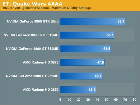 ET: Quake Wars 4XAA