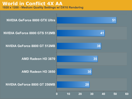 World in Conflict 4X AA