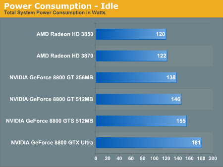 Power Consumption - Idle
