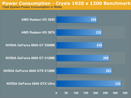 Power Consumption - Crysis 1920 x 1200 Benchmark