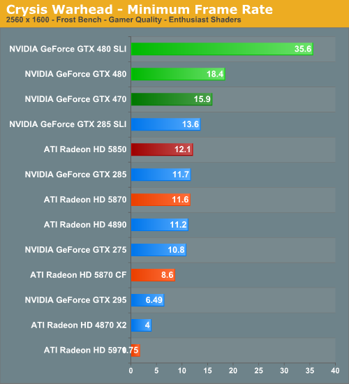 Crysis Warhead - Minimum Frame Rate