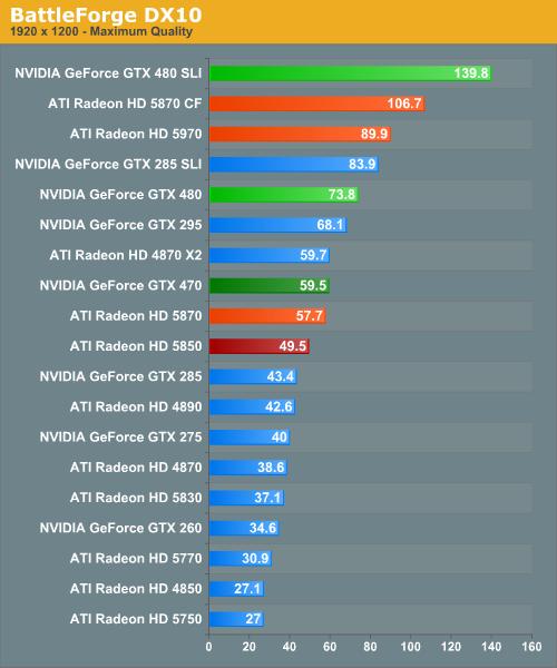 BattleForge DX10