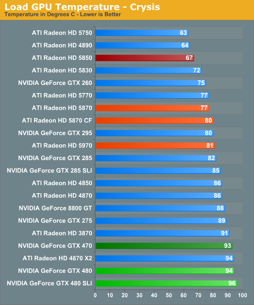 Load GPU Temperature - Crysis