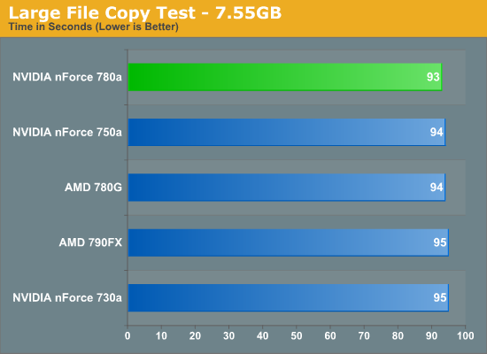 Large File Copy Test - 7.55GB