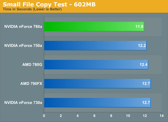 Small File Copy Test - 602MB