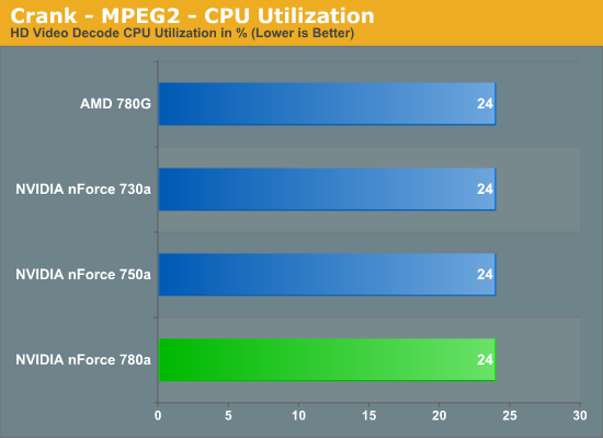 Crank - MPEG2 - CPU Utilization