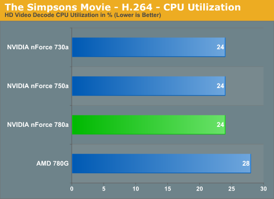 The Simpsons Movie - H.264 - CPU Utilization