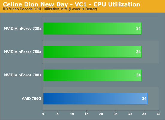Celine Dion New Day - VC1 - CPU Utilization