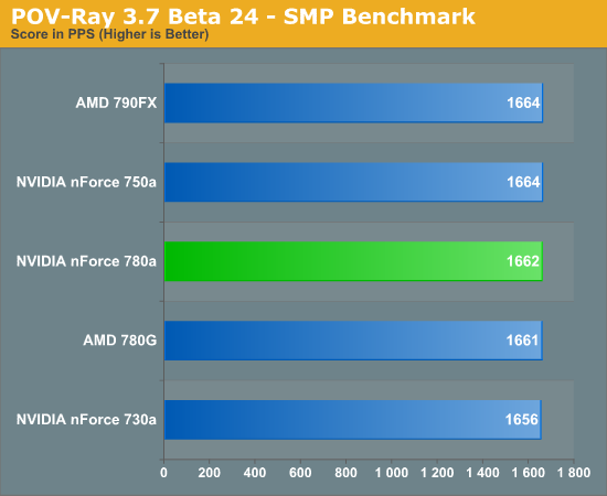 POV-Ray 3.7 Beta 24 - SMP Benchmark