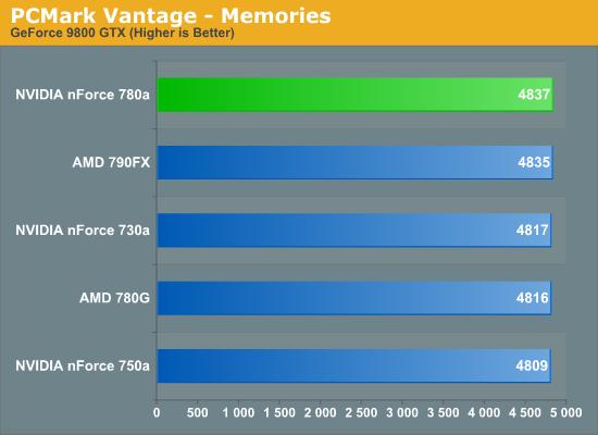 PCMark Vantage - Memories