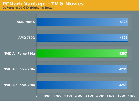 PCMark Vantage - TV & Movies
