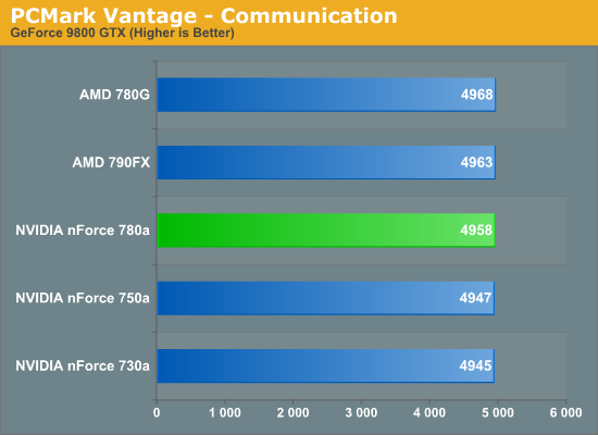 PCMark Vantage - Communication