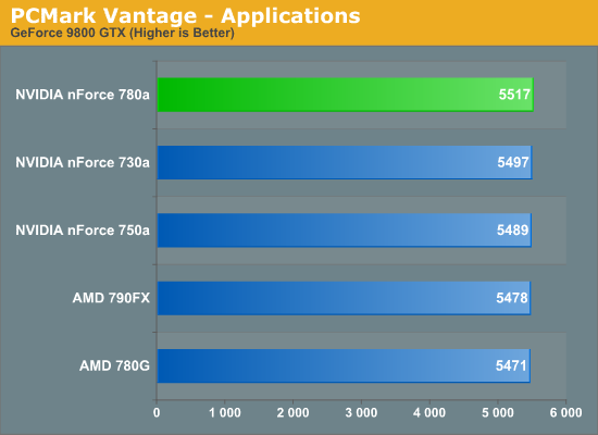 PCMark Vantage - Applications