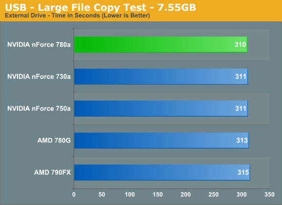 USB - Large File Copy Test - 7.55GB