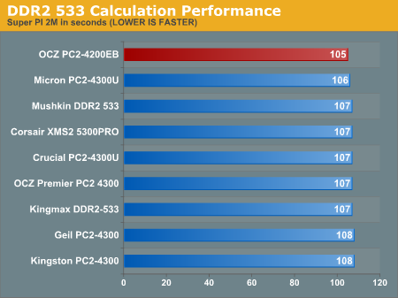 DDR2 533 Calculation Performance