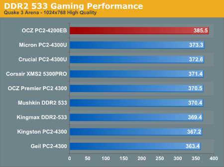 DDR2 533 Gaming Performance