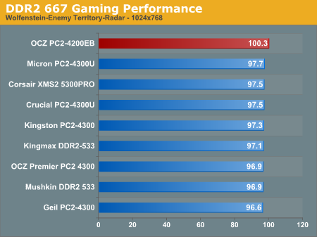 DDR2 667 Gaming Performance