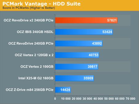 PCMark Vantage - HDD Suite