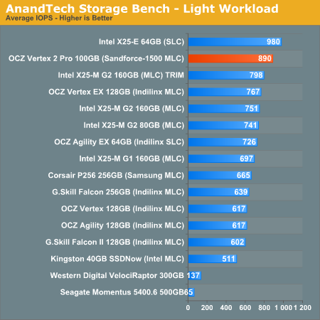AnandTech Storage Bench - Light Workload