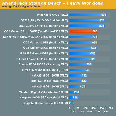 AnandTech Storage Bench - Heavy Workload