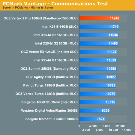 PCMark Vantage - Communications Test