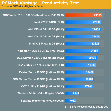 PCMark Vantage - Productivity Test